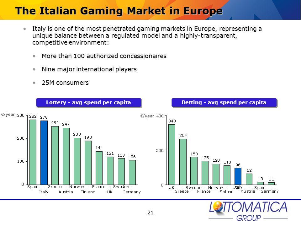 Lottery - avg spend per capita Betting - avg spend per capita