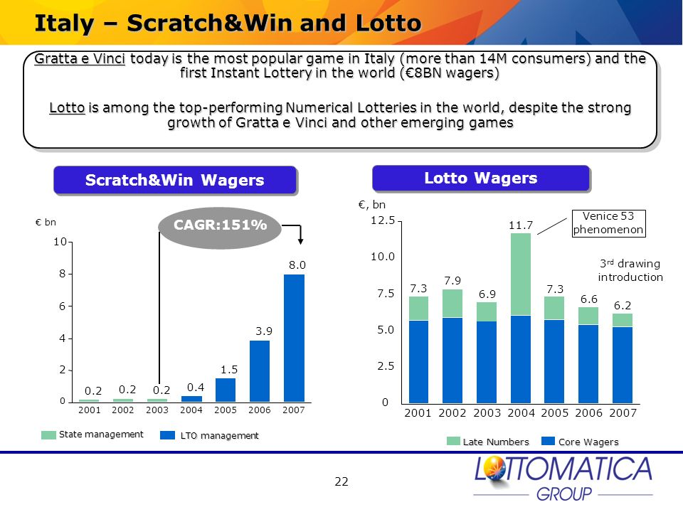 Italy – Scratch&Win and Lotto