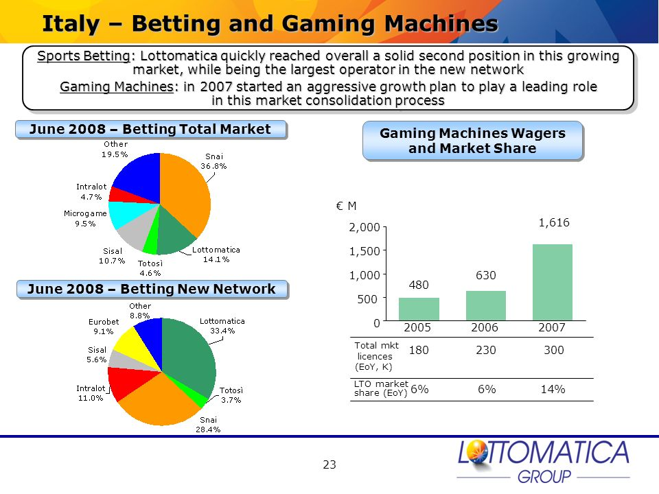 Italy – Betting and Gaming Machines
