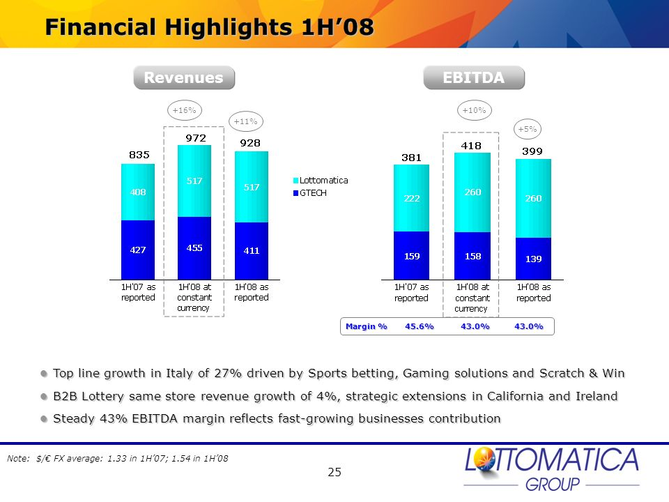 Financial Highlights 1H'08