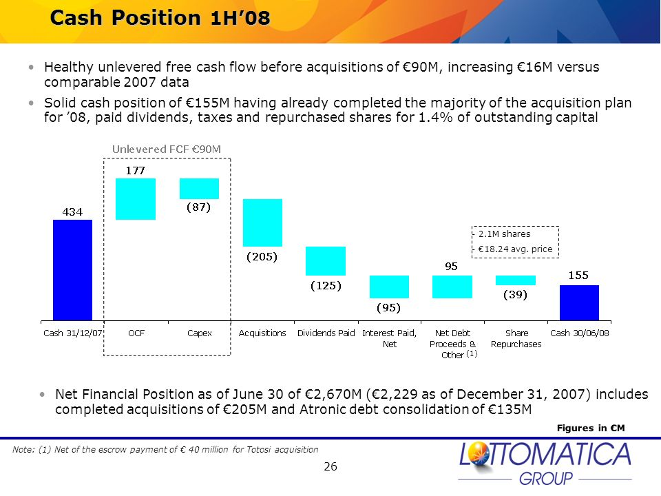 Cash Position 1H'08 Healthy unlevered free cash flow before acquisitions of €90M, increasing €16M versus comparable 2007 data.