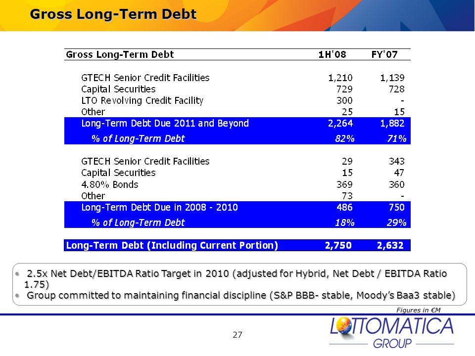 Gross Long-Term Debt 2.5x Net Debt/EBITDA Ratio Target in 2010 (adjusted for Hybrid, Net Debt / EBITDA Ratio 1.75)