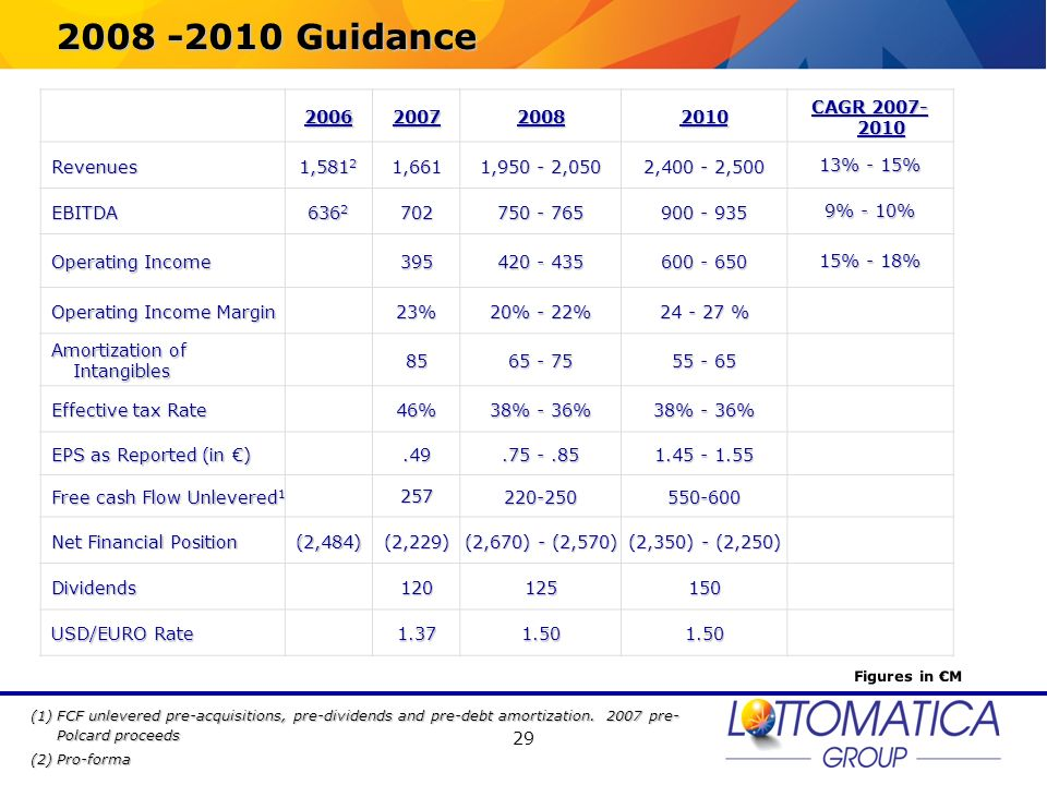 2008 -2010 Guidance 2006 2007 2008 2010 CAGR 2007-2010 Revenues 1,5812
