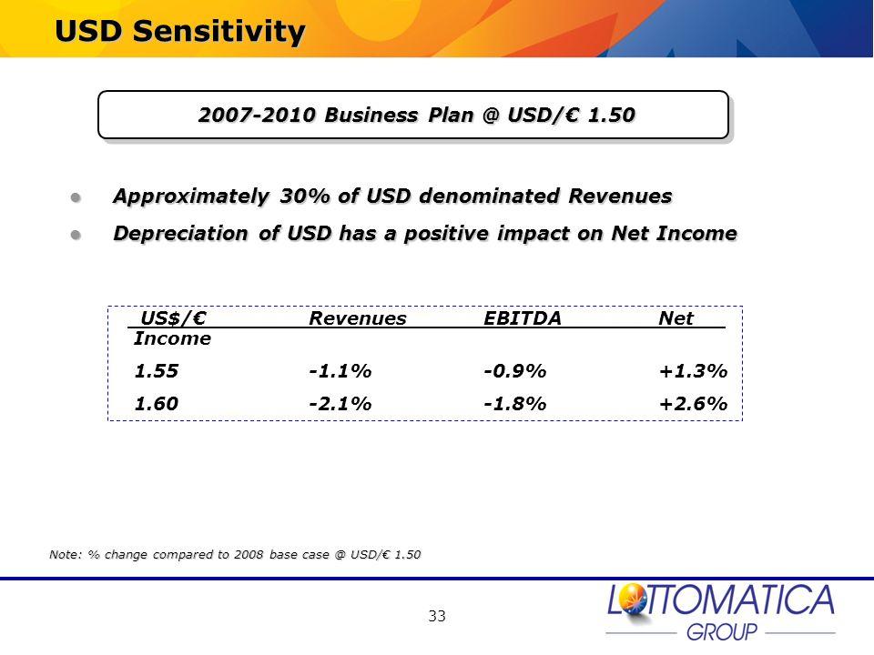 USD Sensitivity 2007-2010 Business Plan @ USD/€ 1.50