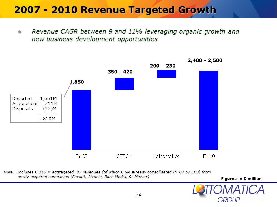 2007 - 2010 Revenue Targeted Growth
