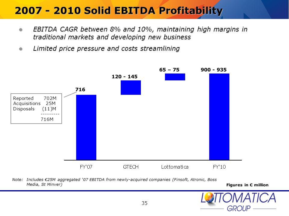 2007 - 2010 Solid EBITDA Profitability