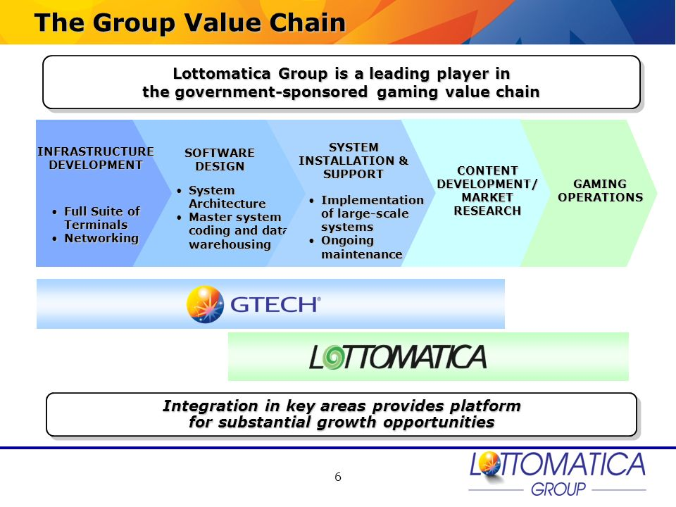 The Group Value Chain Lottomatica Group is a leading player in