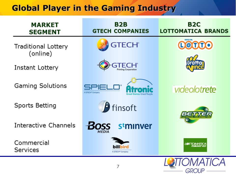 Global Player in the Gaming Industry