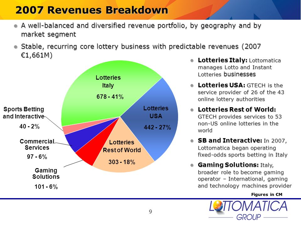 2007 Revenues Breakdown A well-balanced and diversified revenue portfolio, by geography and by market segment.