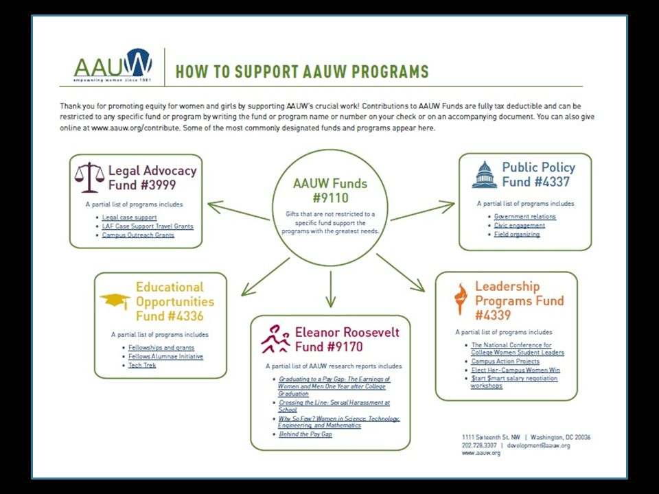 How to support AAUW programs