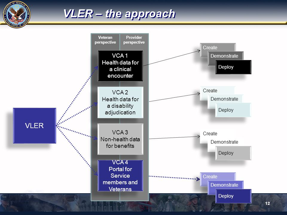 VLER – the approach VLER VCA 1 Health data for a clinical encounter