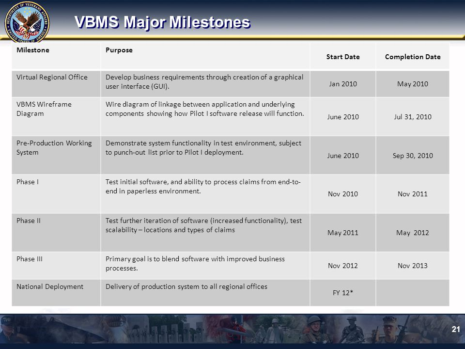VBMS Major Milestones Milestone Purpose Start Date Completion Date