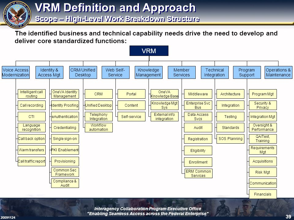 VRM Definition and Approach