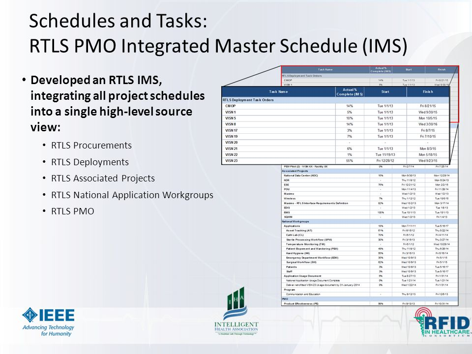 Schedules and Tasks: RTLS PMO Integrated Master Schedule (IMS)