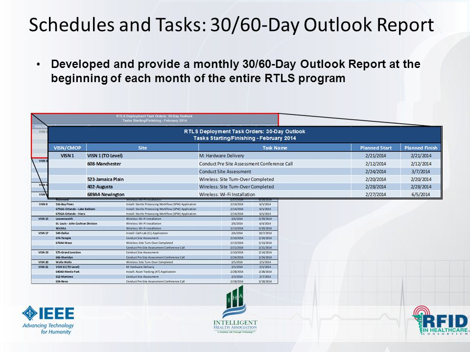Schedules and Tasks: 30/60-Day Outlook Report