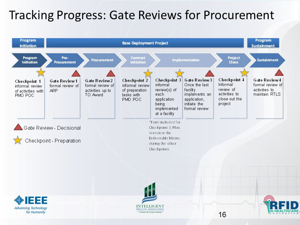 Tracking Progress: Gate Reviews for Procurement