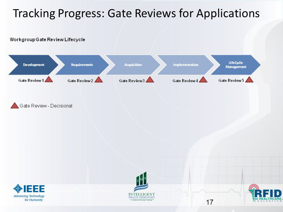 Tracking Progress: Gate Reviews for Applications