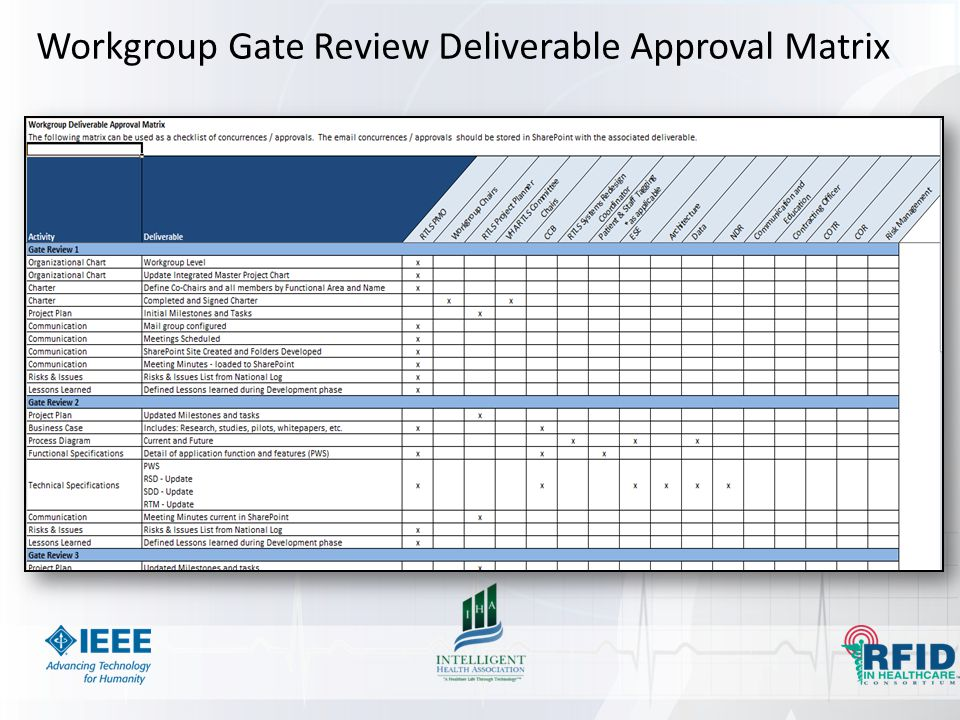 Workgroup Gate Review Deliverable Approval Matrix