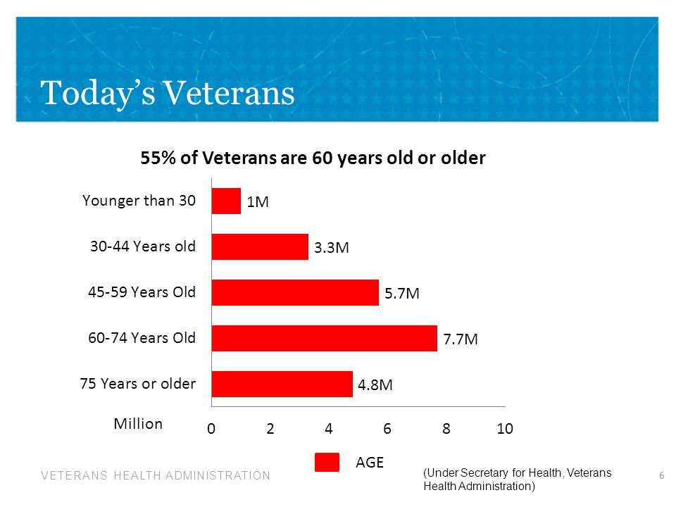 Today's Veterans