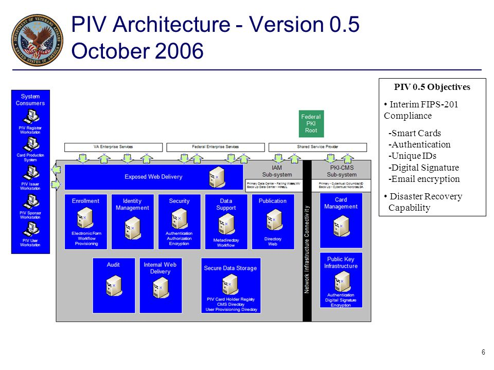 PIV Architecture - Version 0.5 October 2006