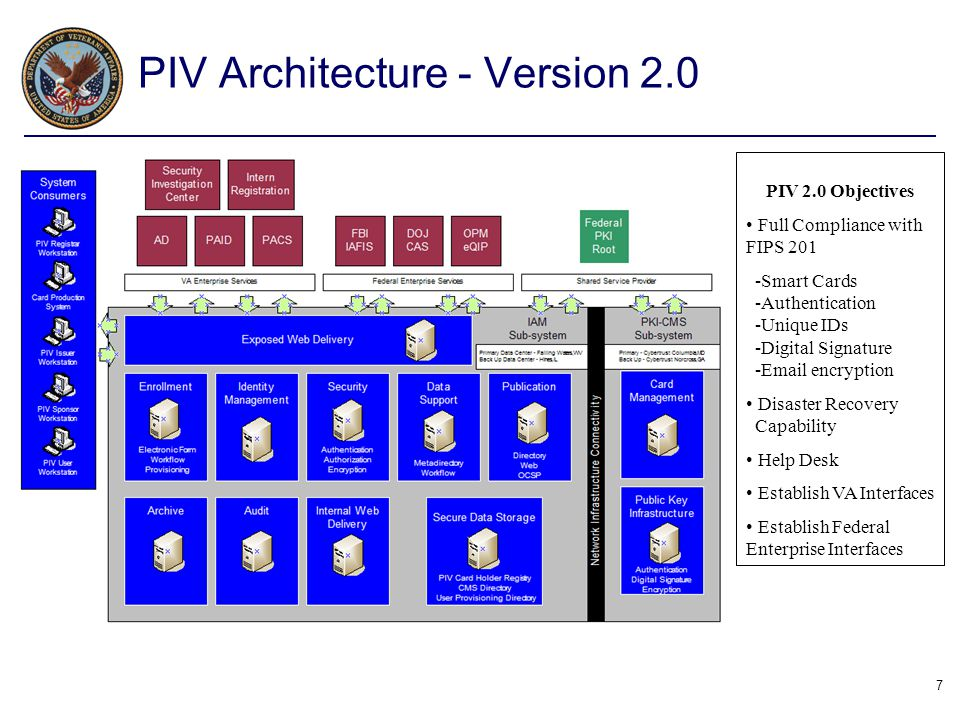 PIV Architecture - Version 2.0