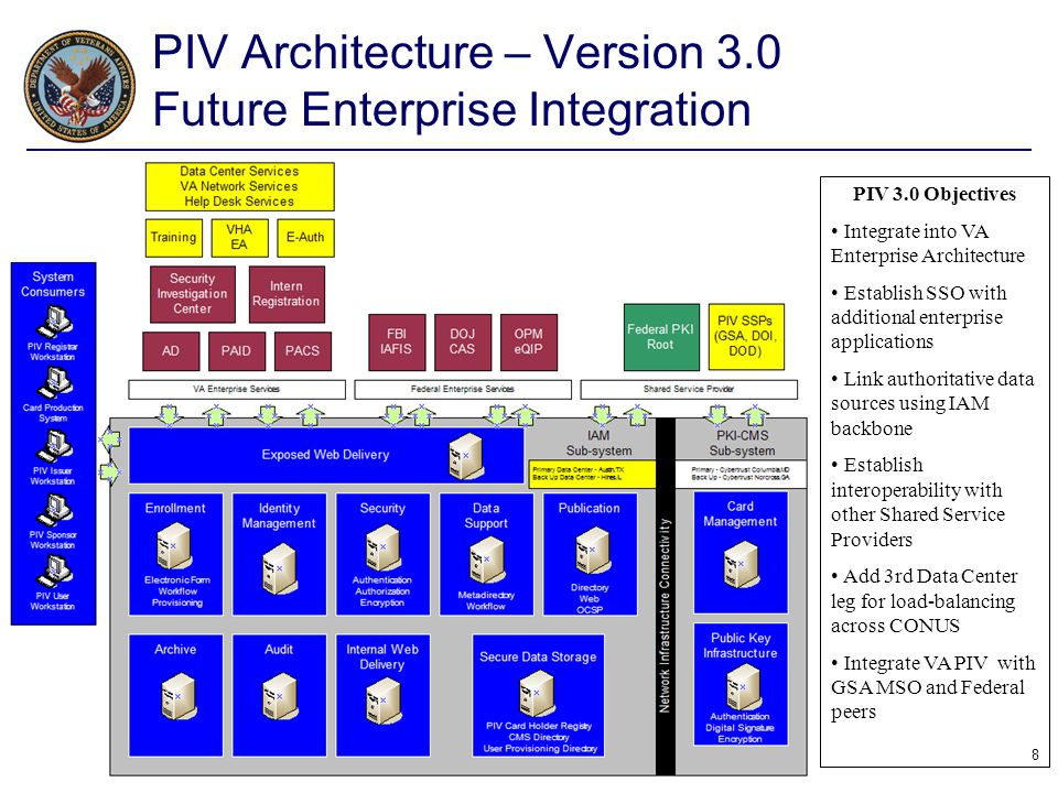 PIV Architecture – Version 3.0 Future Enterprise Integration