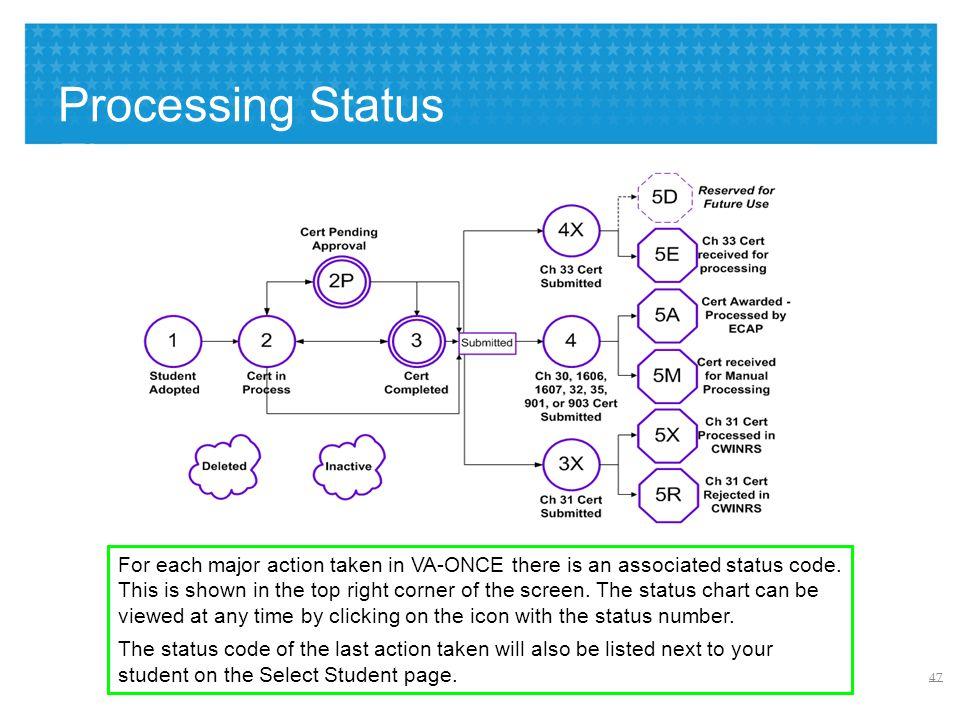 Processing Status Flow