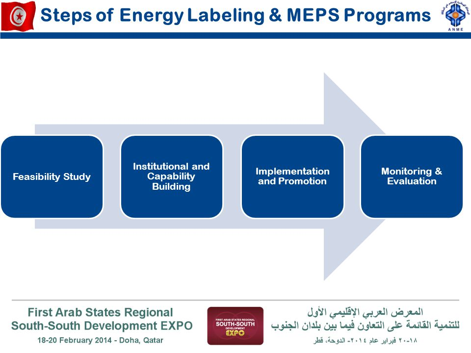 Steps of Energy Labeling & MEPS Programs