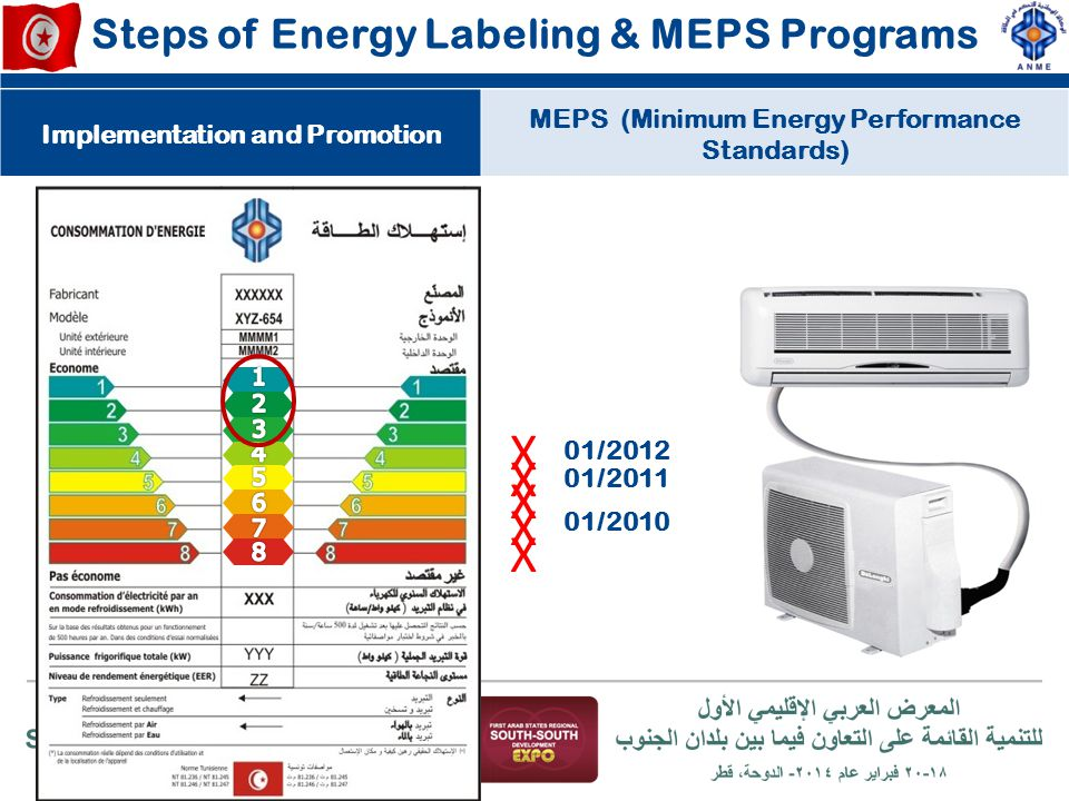X X X X X Steps of Energy Labeling & MEPS Programs