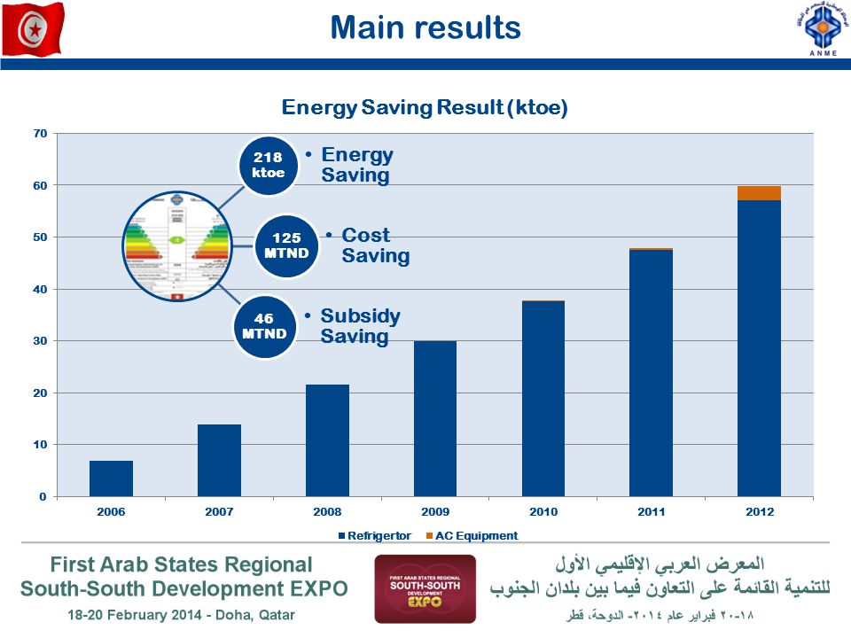 Main results Energy Saving Cost Saving Subsidy Saving 218 ktoe