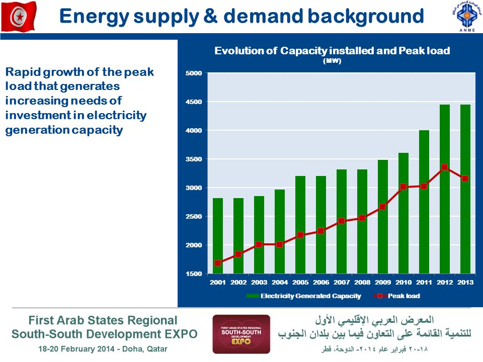 Energy supply & demand background