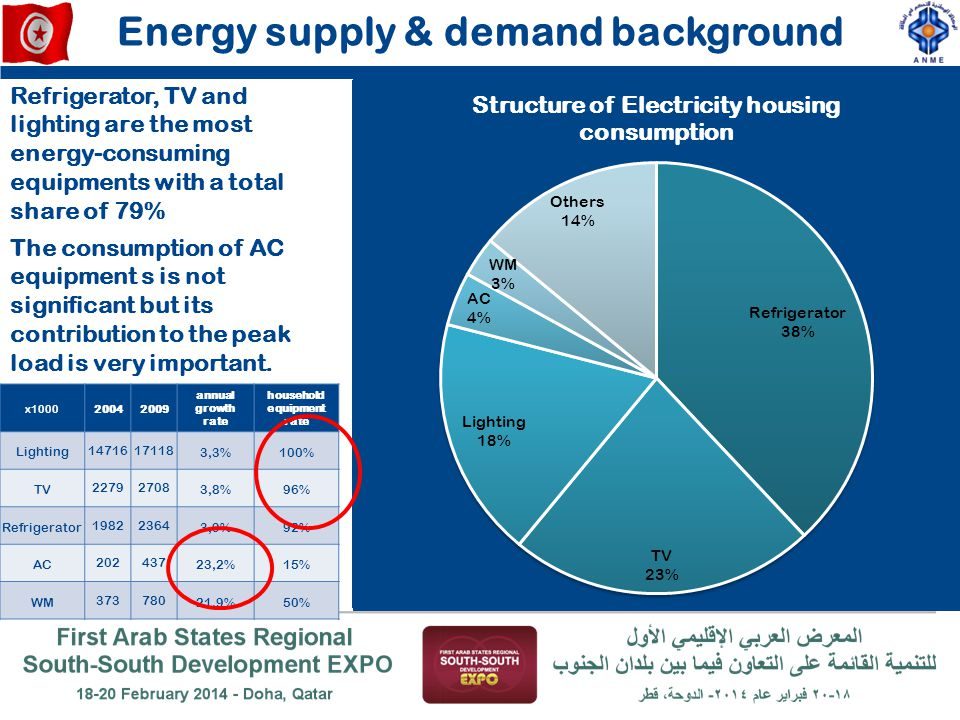 Energy supply & demand background household equipment rate