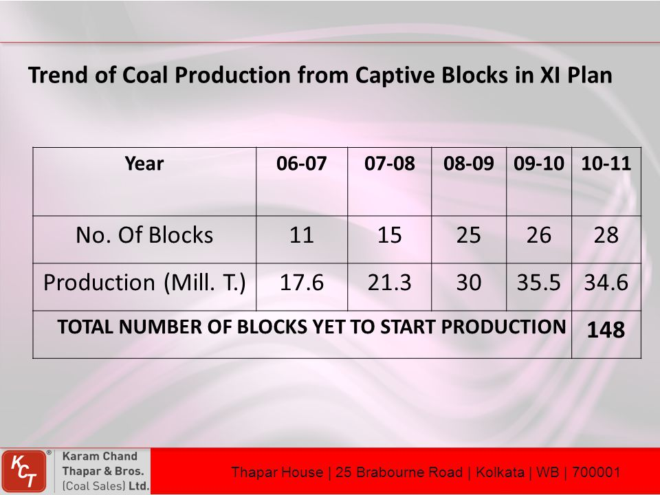 Trend of Coal Production from Captive Blocks in XI Plan