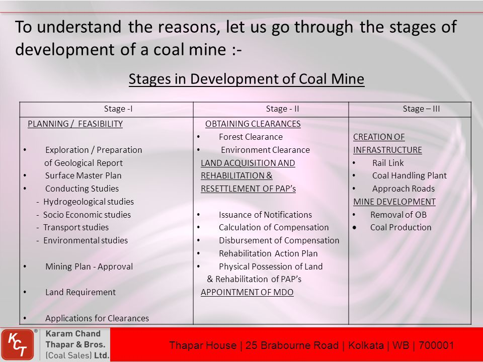 Stages in Development of Coal Mine