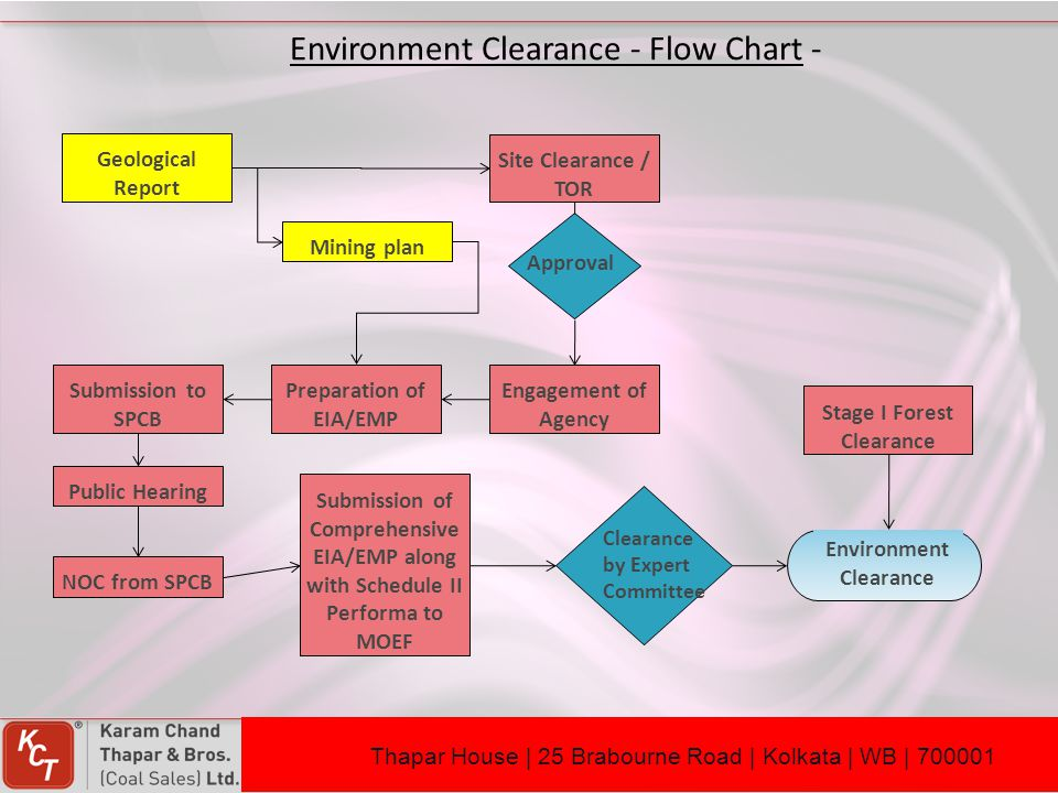 Preparation of EIA/EMP Stage I Forest Clearance