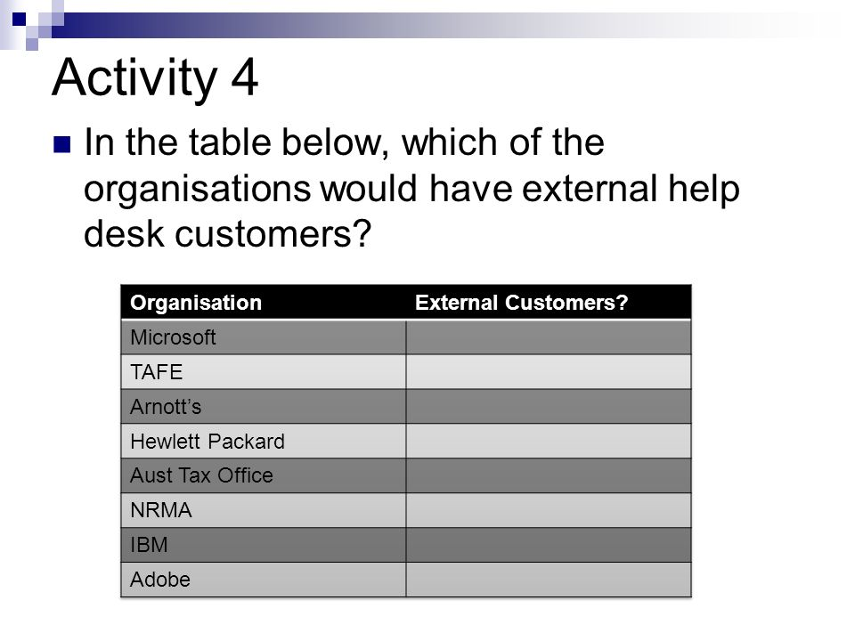 Activity 4 In the table below, which of the organisations would have external help desk customers Organisation.