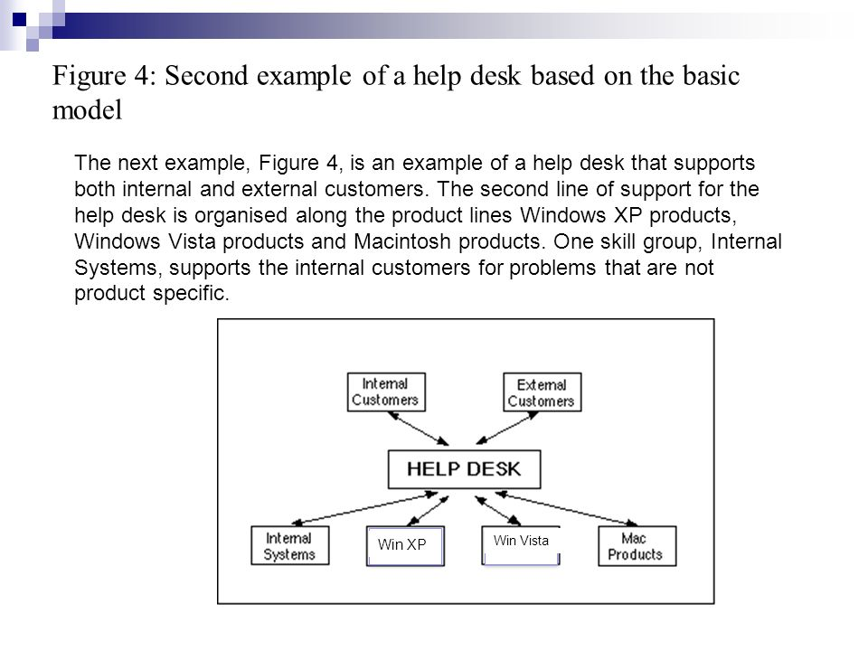 Figure 4: Second example of a help desk based on the basic model