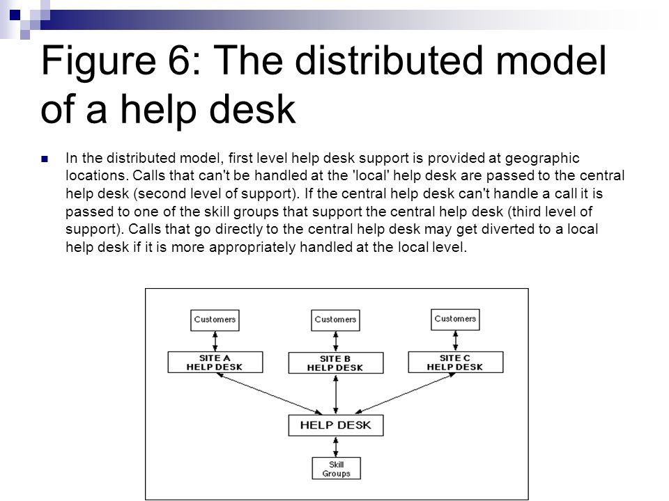 Figure 6: The distributed model of a help desk