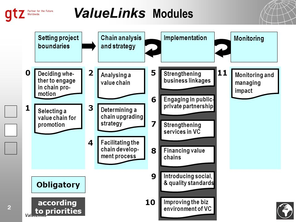 ValueLinks Modules 2 5 11 6 1 3 7 4 8 9 Obligatory 10