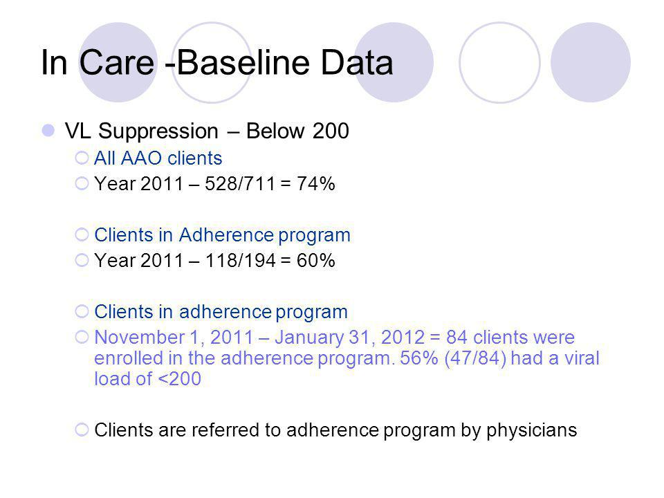 In Care -Baseline Data VL Suppression – Below 200 All AAO clients