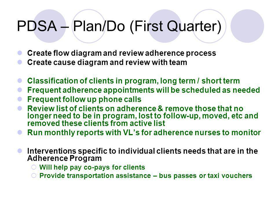 PDSA – Plan/Do (First Quarter)