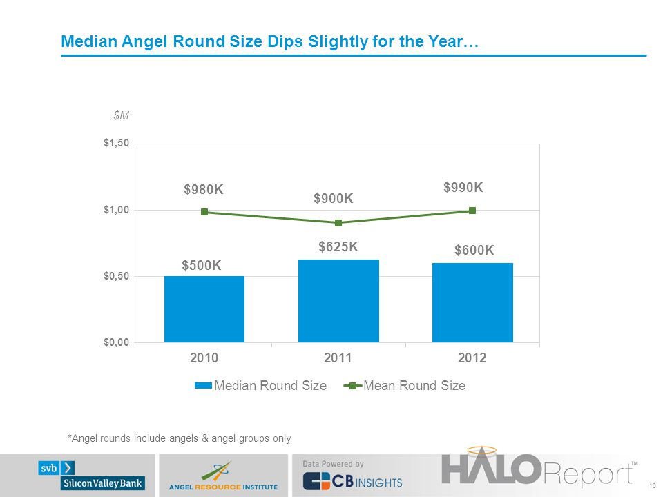 Median Angel Round Size Dips Slightly for the Year…