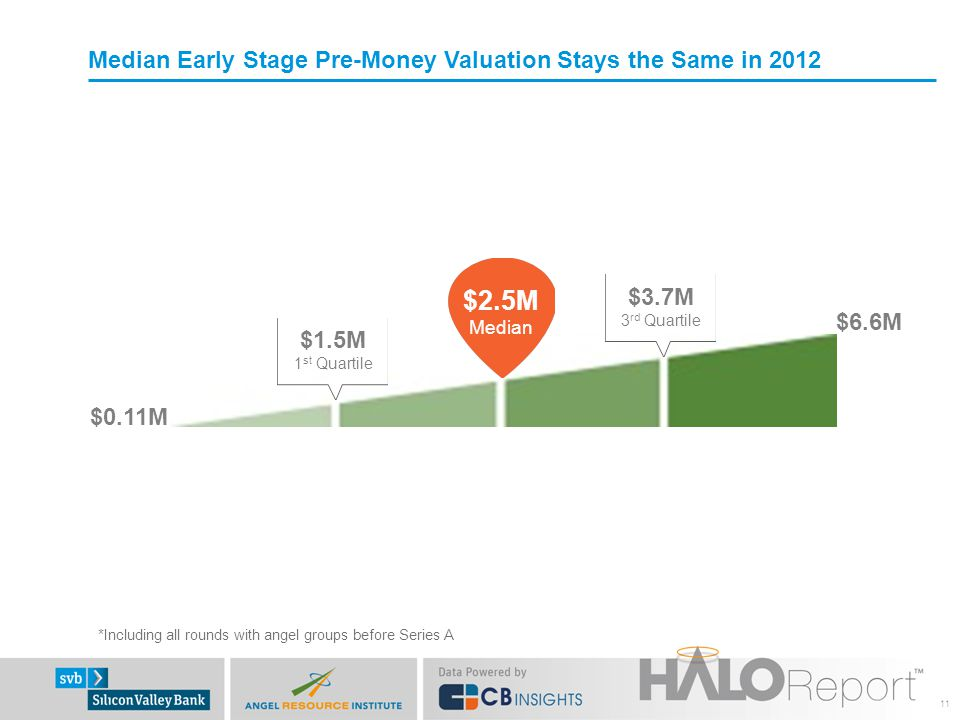 Median Early Stage Pre-Money Valuation Stays the Same in 2012