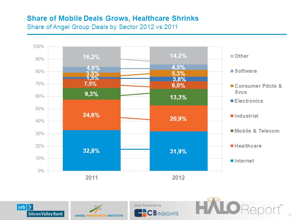 Share of Mobile Deals Grows, Healthcare Shrinks Share of Angel Group Deals by Sector 2012 vs 2011