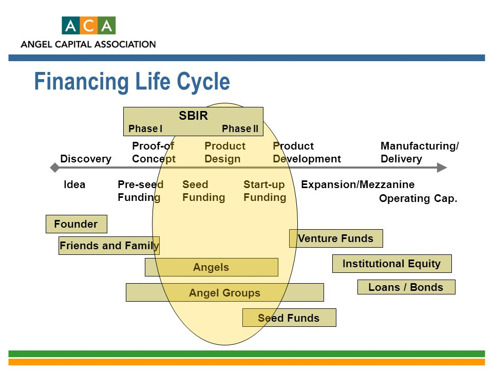 Financing Life Cycle SBIR Discovery Proof-of Concept Product Design