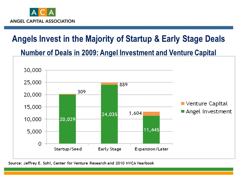 Angels Invest in the Majority of Startup & Early Stage Deals