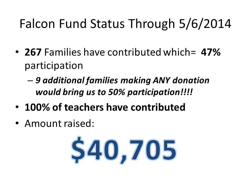 Falcon Fund Status Through 5/6/2014