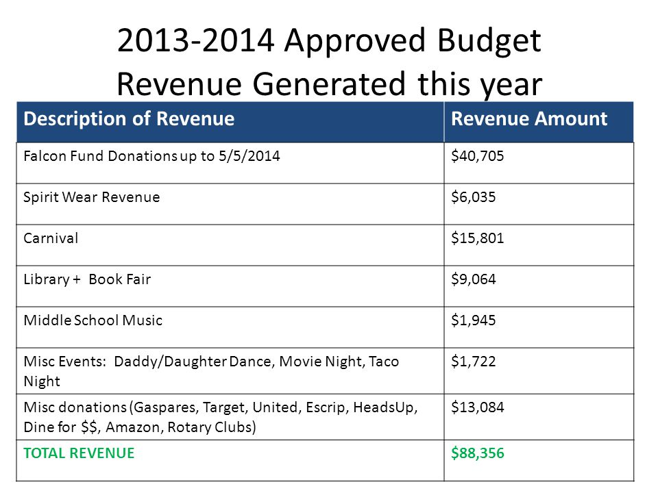 2013-2014 Approved Budget Revenue Generated this year