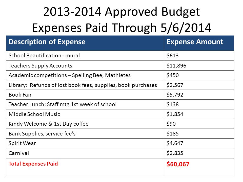 2013-2014 Approved Budget Expenses Paid Through 5/6/2014