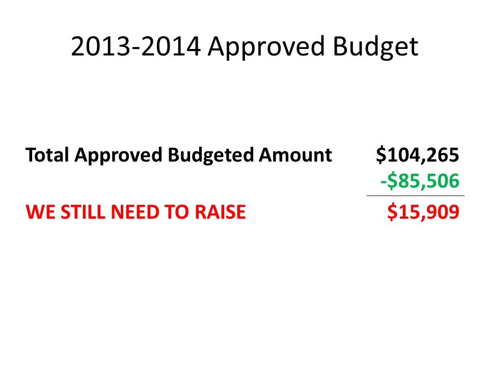 2013-2014 Approved Budget Total Approved Budgeted Amount $104,265